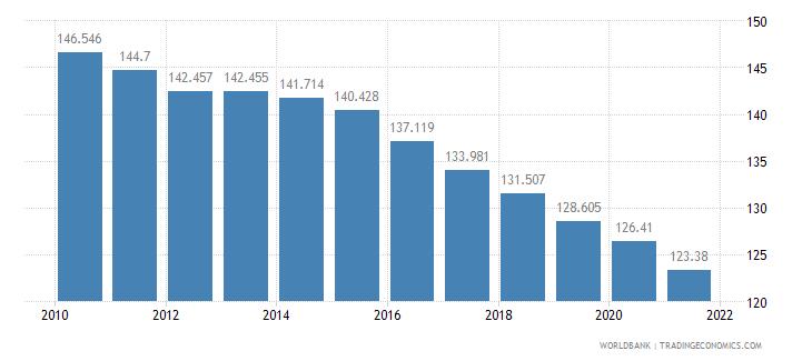 liberia adolescent fertility rate births per 1 000 women ages 15 19 wb data