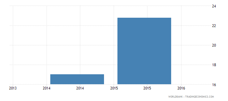 liberia adolescents out of school male percent of male lower secondary school age wb data