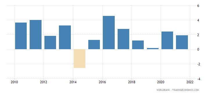 liberia agriculture value added annual percent growth wb data