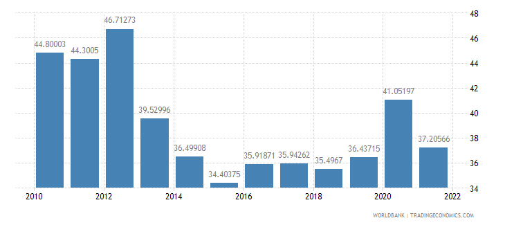 liberia agriculture value added percent of gdp wb data