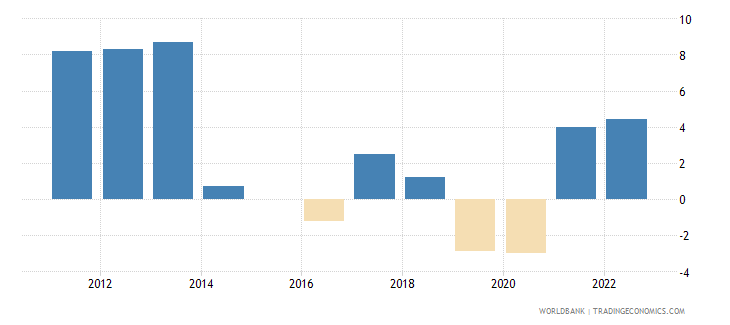 liberia annual percentage growth rate of gdp at market prices based on constant 2010 us dollars  wb data