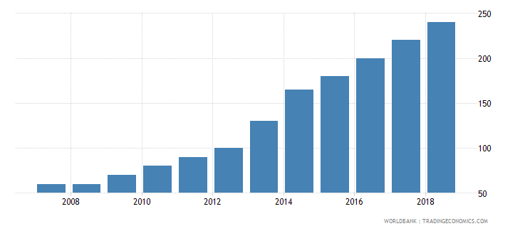 liberia aquaculture production metric tons wb data
