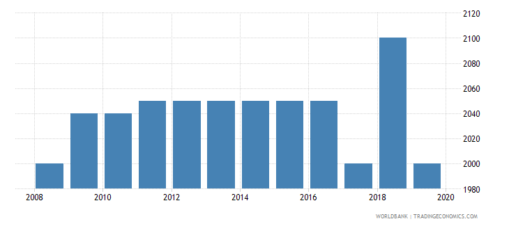 liberia armed forces personnel total wb data