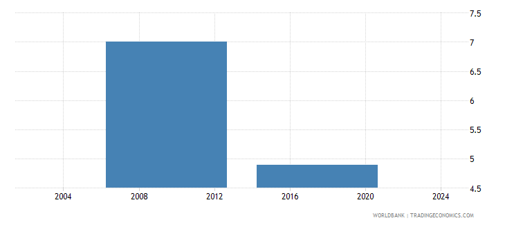 liberia average number of times firms spent in meetings with tax officials wb data