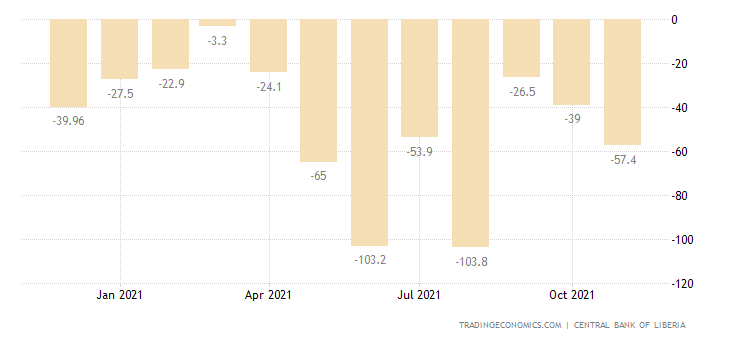 Liberia Balance of Trade
