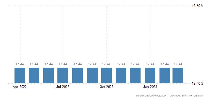 Liberia Bank Lending Rate