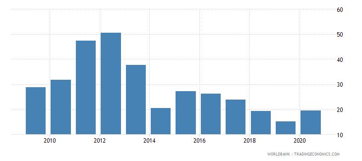 liberia bank liquid reserves to bank assets ratio percent wb data