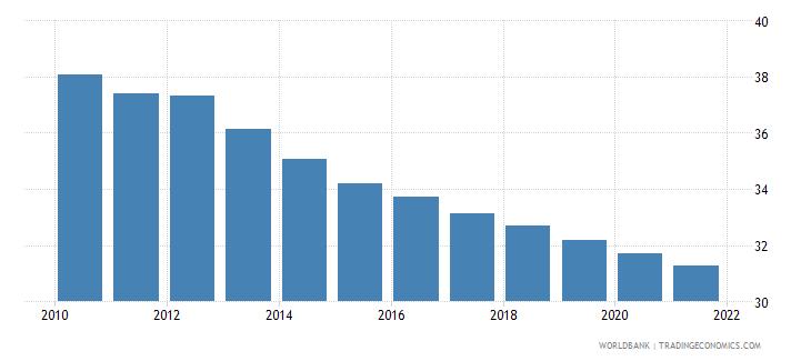 liberia birth rate crude per 1 000 people wb data