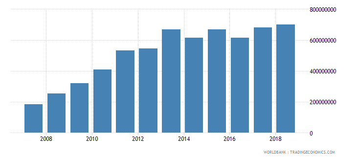 liberia broad money current lcu wb data