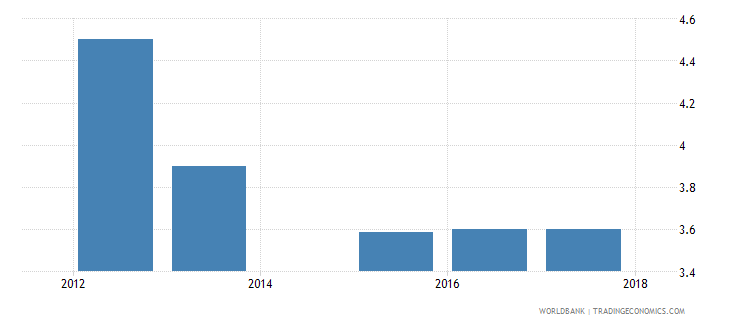 liberia burden of customs procedure wef 1 extremely inefficient to 7 extremely efficient wb data