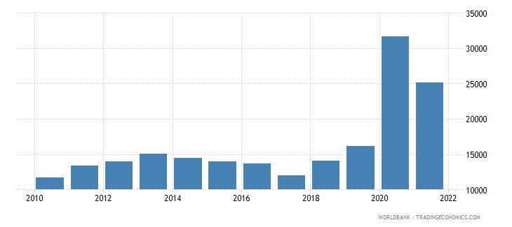 liberia capture fisheries production metric tons wb data