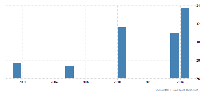 liberia cause of death by injury ages 15 34 male percent relevant age wb data