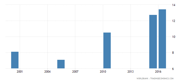 liberia cause of death by non communicable diseases ages 15 34 female percent relevant age wb data