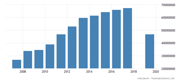liberia changes in inventories current lcu wb data