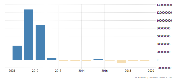 liberia changes in net reserves bop us dollar wb data