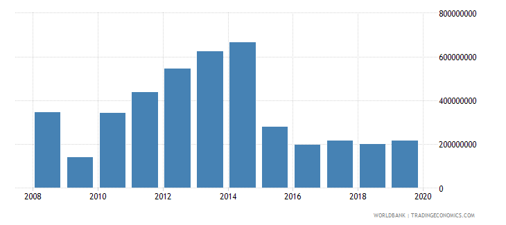 liberia commercial service imports us dollar wb data