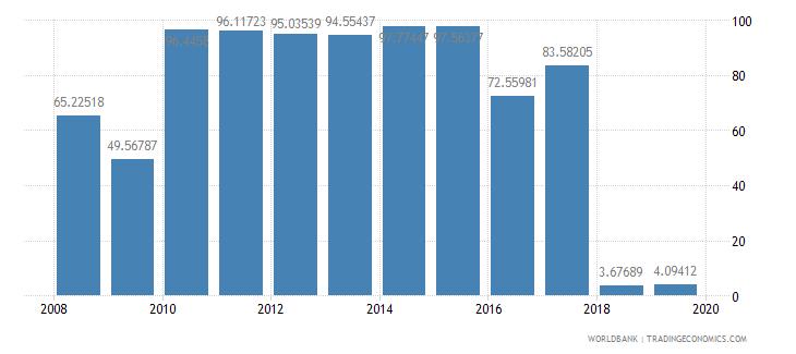 liberia communications computer etc percent of service exports bop wb data