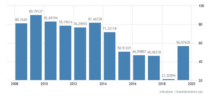 liberia communications computer etc percent of service imports bop wb data