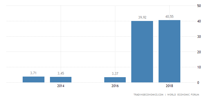 Liberia Competitiveness Index
