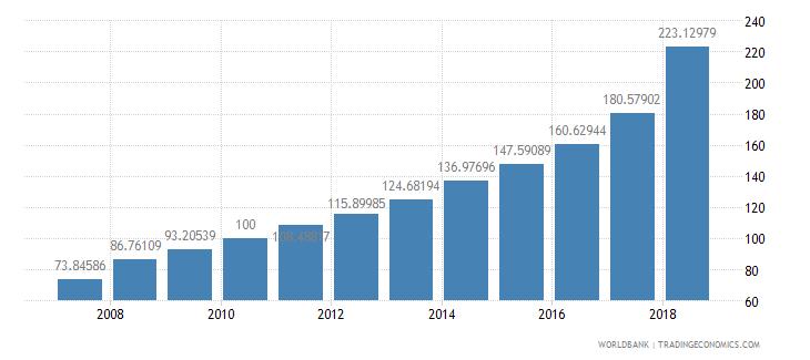 liberia consumer price index 2005  100 wb data