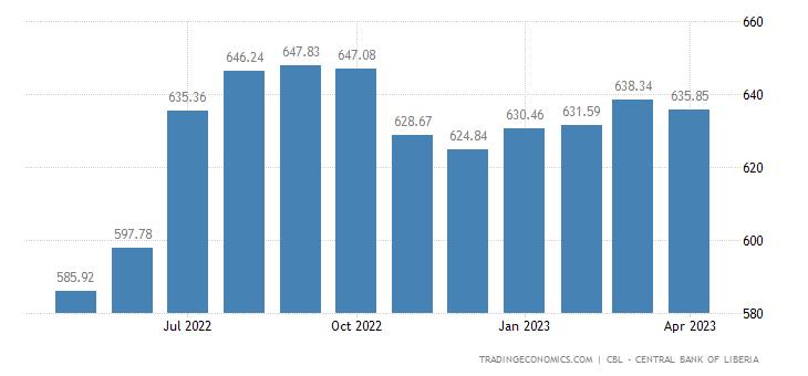 Liberia Consumer Price Index Cpi