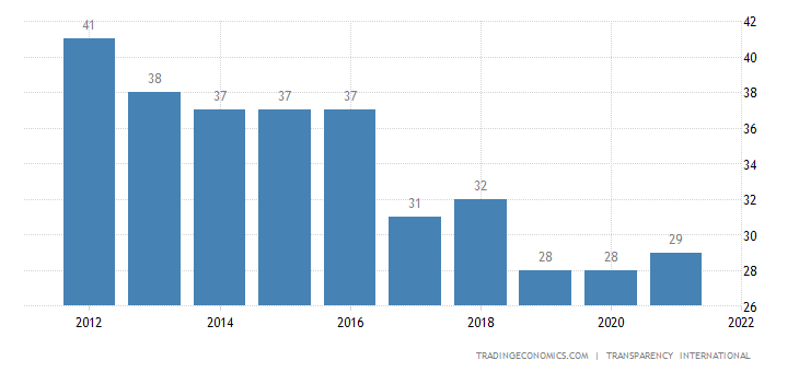 Liberia Corruption Index