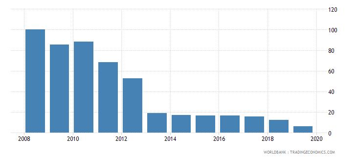 liberia cost of business start up procedures percent of gni per capita wb data