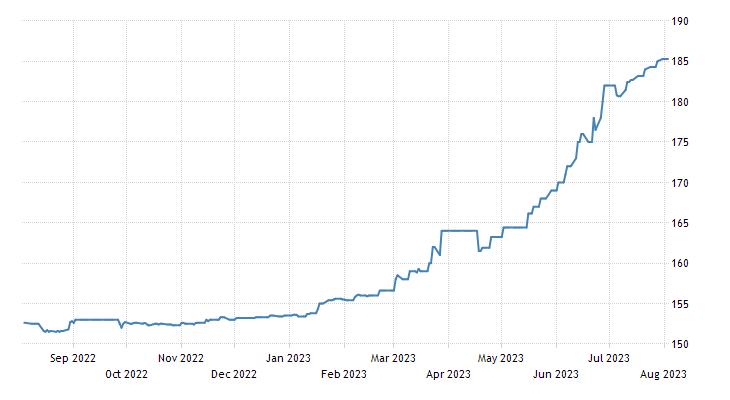 Liberian Dollar
