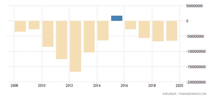 liberia current account balance bop us dollar wb data