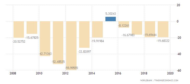 liberia current account balance percent of gdp wb data