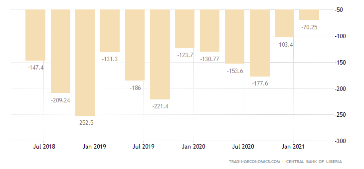 Liberia Current Account