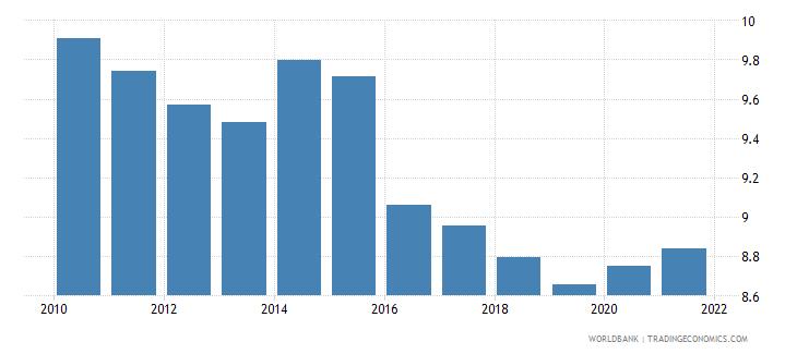 liberia death rate crude per 1 000 people wb data