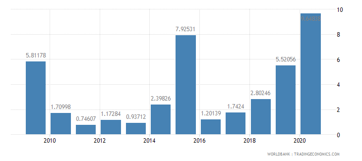 liberia debt service ppg and imf only percent of exports excluding workers remittances wb data
