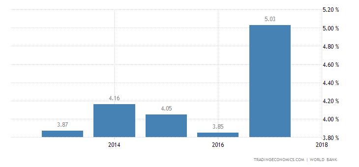 Deposit Interest Rate in Liberia