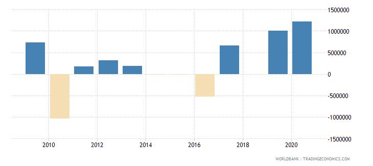 liberia discrepancy in expenditure estimate of gdp constant lcu wb data