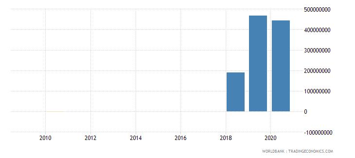 liberia discrepancy in expenditure estimate of gdp current lcu wb data