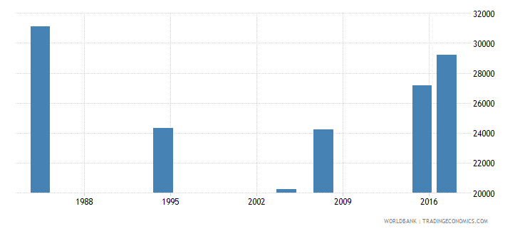 liberia elderly illiterate population 65 years male number wb data