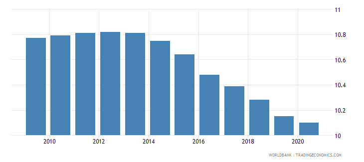 liberia employment in industry percent of total employment wb data