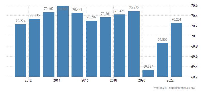 liberia employment to population ratio 15 plus  female percent wb data
