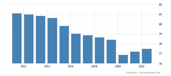 liberia employment to population ratio 15 plus  male percent wb data