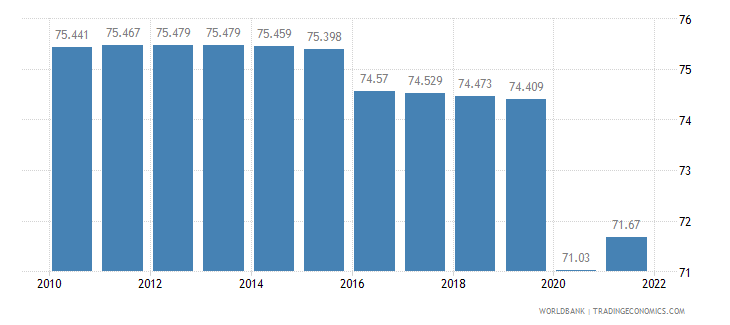 liberia employment to population ratio 15 plus  total percent wb data
