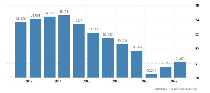 liberia employment to population ratio ages 15 24 female percent wb data