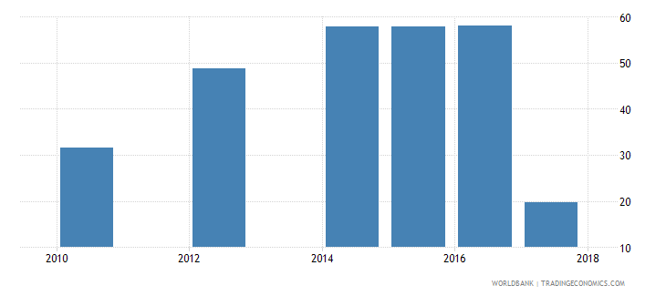 liberia employment to population ratio ages 15 24 male percent national estimate wb data