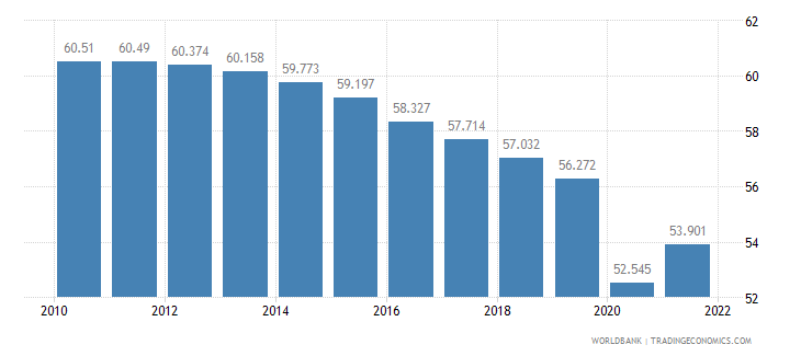 liberia employment to population ratio ages 15 24 male percent wb data