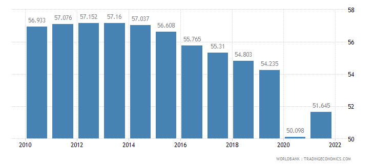 liberia employment to population ratio ages 15 24 total percent wb data