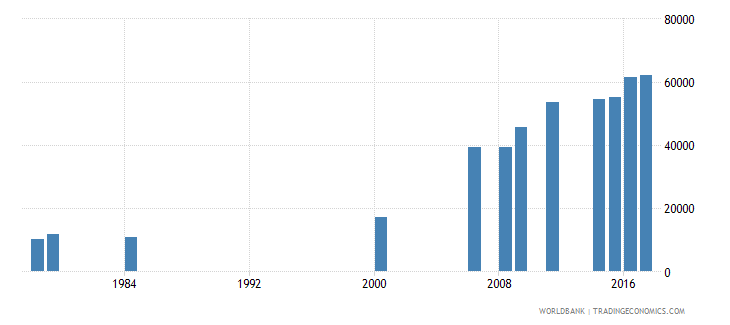 liberia enrolment in grade 1 of lower secondary general education both sexes number wb data