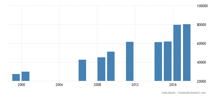 liberia enrolment in lower secondary education female number wb data