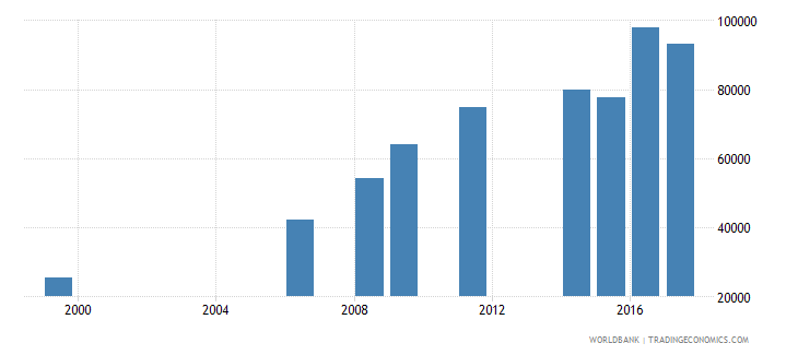 liberia enrolment in lower secondary education private institutions both sexes number wb data