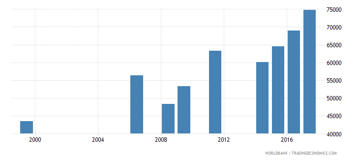 liberia enrolment in lower secondary education public institutions both sexes number wb data