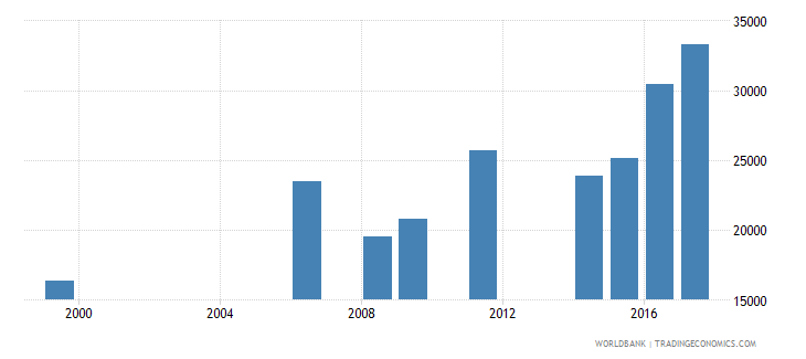 liberia enrolment in lower secondary education public institutions female number wb data